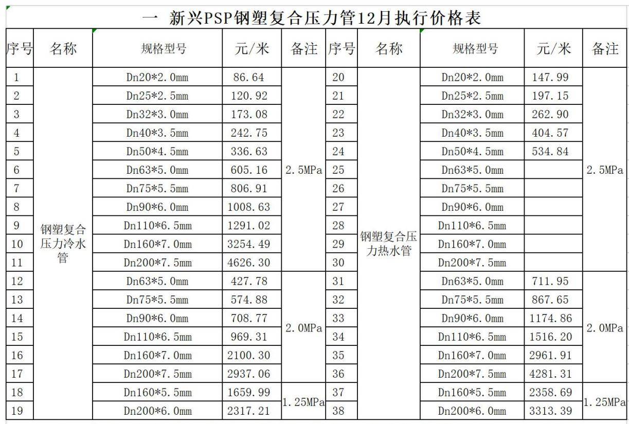 新兴PSP钢塑复合压力管及管件12月执行价格表