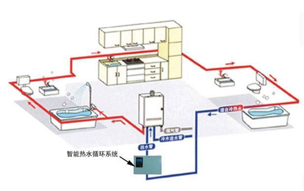 中央热水系统是什么?好不好用呢?