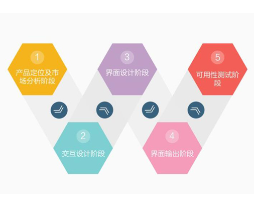 网站制作的方法和步骤