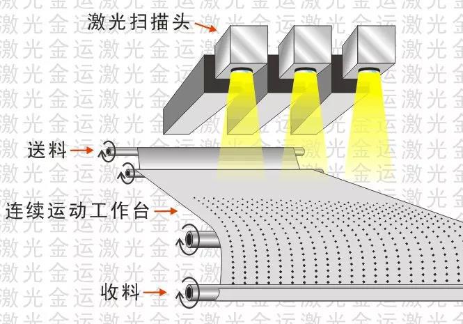 创新永不止步,金运激光攻破高精密激光穿孔壁垒