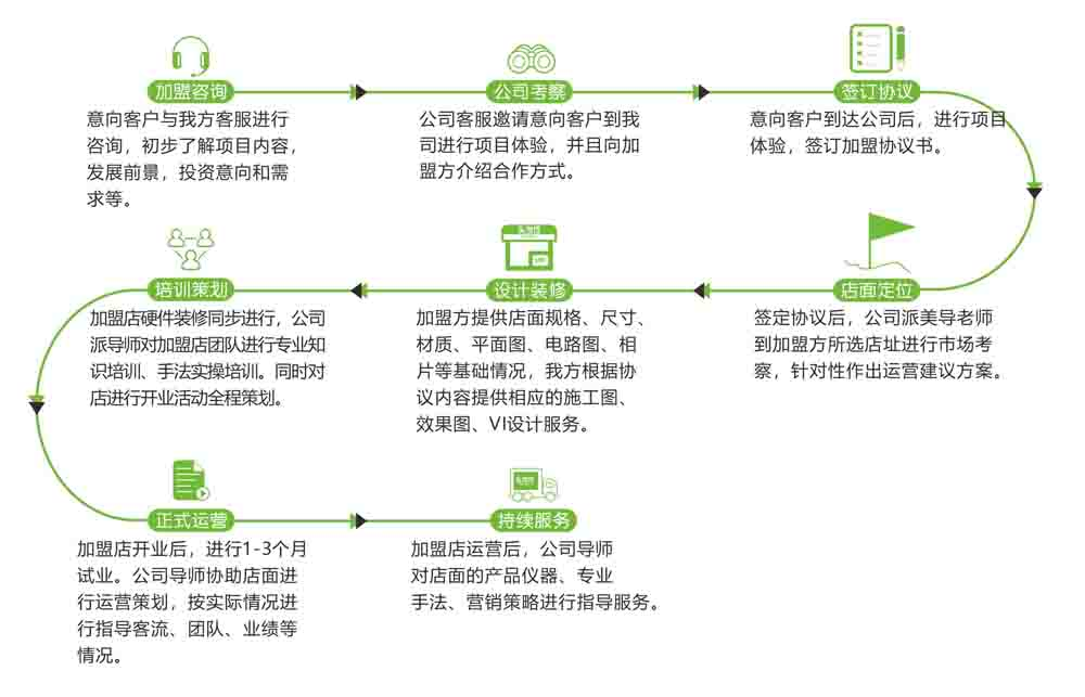 """头当佳深度剖析中国""""养生馆""""市场 ,在未来头疗养发业将会成为下一个新风口"""