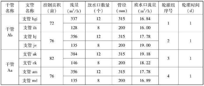 各级管道流量等参数计算表