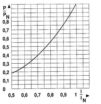 你知道熔断器的功率损耗怎么计算吗?