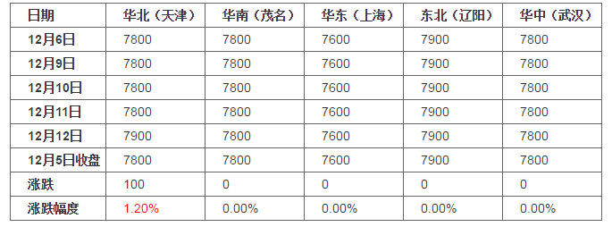 环氧乙烷周评:区域上调(20191206-20191212)