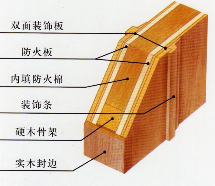 木质防火门的优点是什么?安装时需要注意哪些问题?