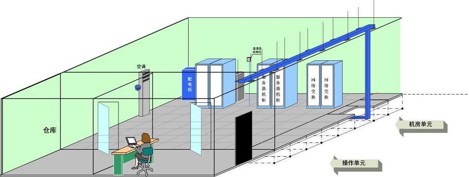 屏蔽机房的技术参数是什么?对于电磁是怎么处理的?