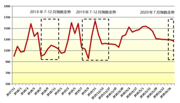 秭归夏橙销量持续走高 本期脐橙电商价格指数显著高于去年同期
