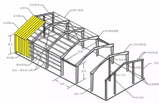 呼市钢结构安装