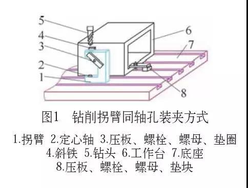 巧用四川钻床钻削工件同轴孔的多种方法