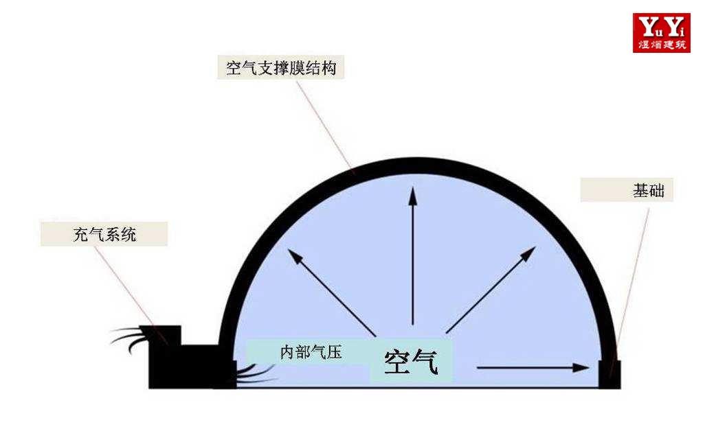 四川充气膜结构