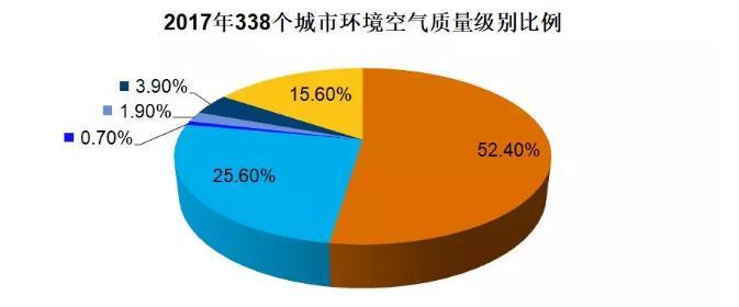 华翔环保科技公司小编为大家分享中国大气新吉祥坊娱乐行业发展趋势分析!