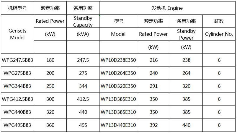 陕西潍柴原装发电机组型谱表