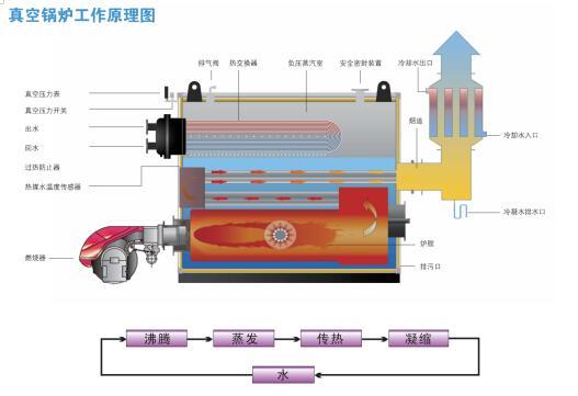 真空锅炉工作原理及系统图