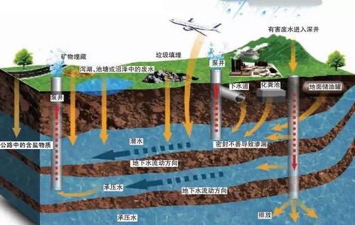 地下水监测