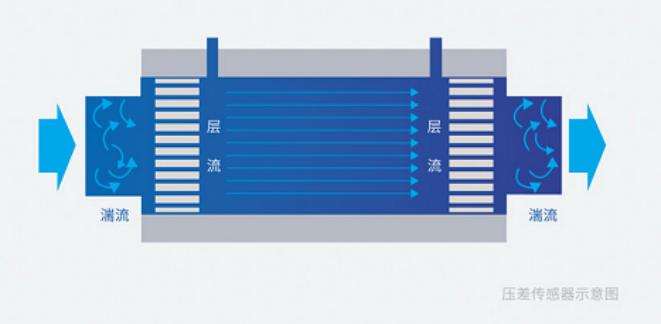 层流质量流量计与质量流量控制器的工作原理?