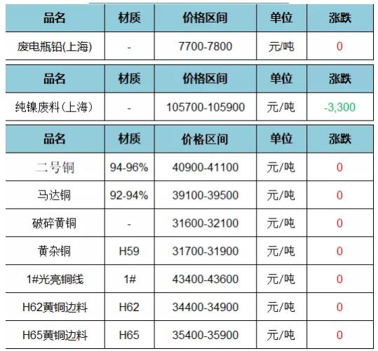 12月4日废旧金属价格(不含税)