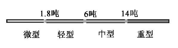 物流运输车辆货车按载重质量分类