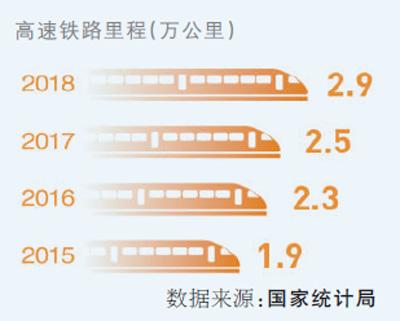 到2019年底,随着13条新线陆续开通,中国高铁里程将突破3.5万公里,在全球高铁里程中占比超过2/3