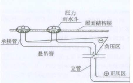 四川屋面虹吸排水系统