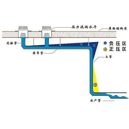 关于四川屋面虹吸排水系统特点你知道多少