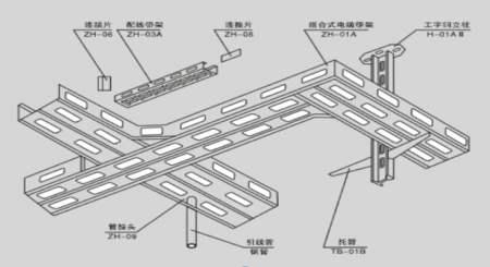 对于电缆桥架,你对它的熟悉度如何