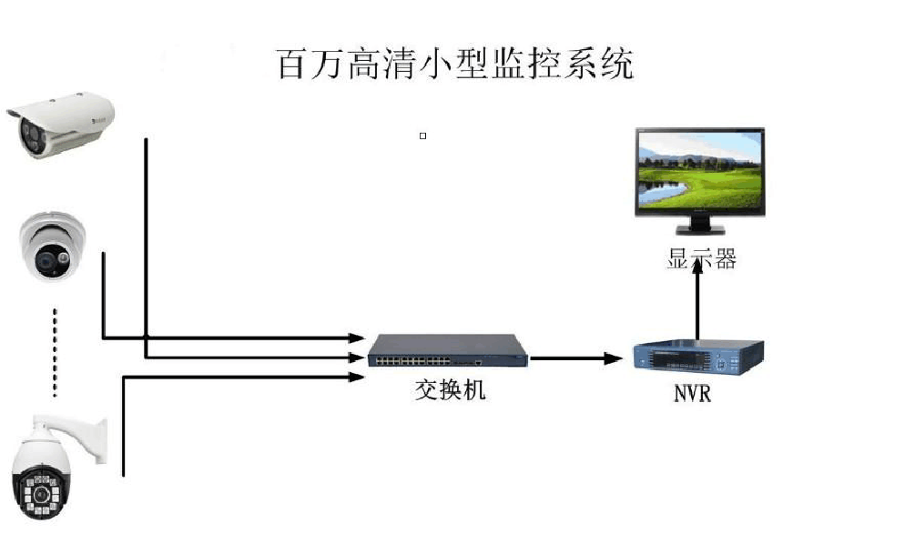 联智电子解读关于安防视频监控技术的应用现状及趋势