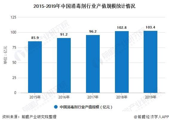 2020年中国消毒剂生产现状分析