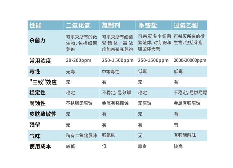 二氧化氯和84消毒液的区别