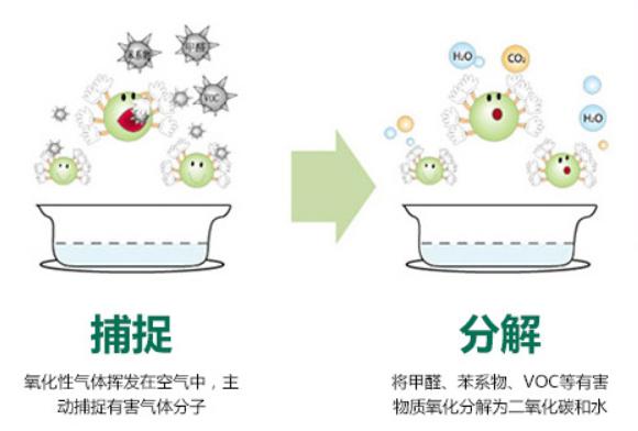 二氧化氯除甲醛原理