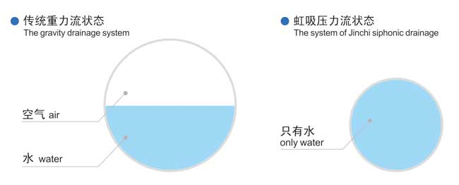 虹吸排水与重力排水