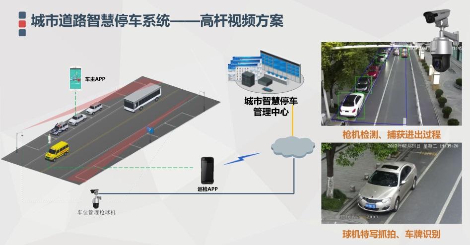 城市智慧停车系统解决方案