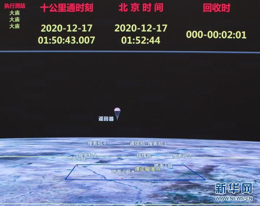 12月17日1时59分嫦娥五号返回器携带月球样品安全着陆