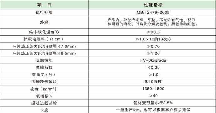 电力电缆保护管指标