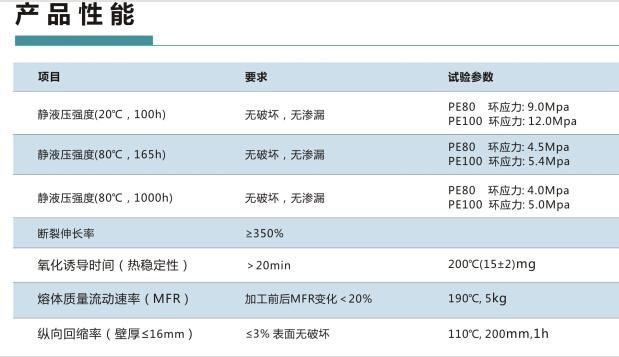 成都PE燃气管销售
