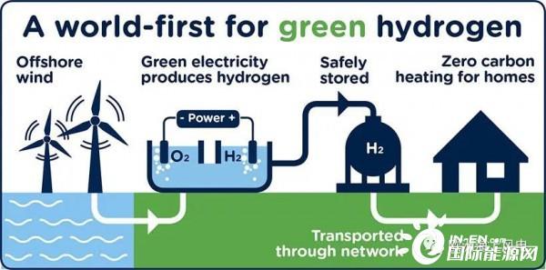 """成本低到难以置信,全新制氢法能否""""颠覆""""行业?(附扩展阅读)"""