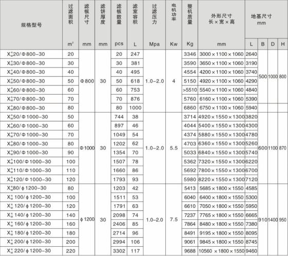 圆形滤板压滤机技术参数