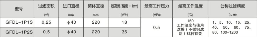 袋式过滤机技术参数