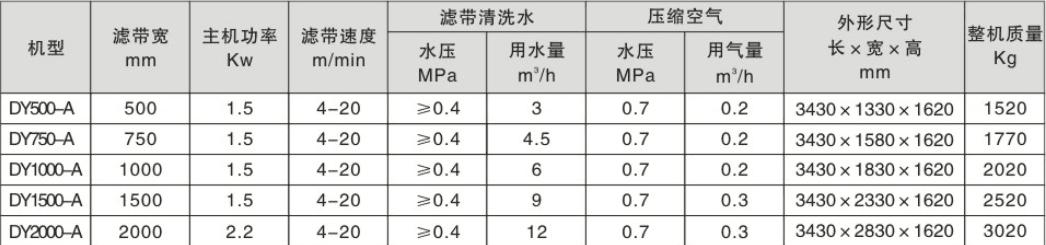 DY系列微型带式压榨过滤机技术参数