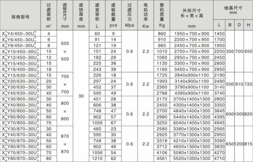 自动保压厢式压滤机技术参数