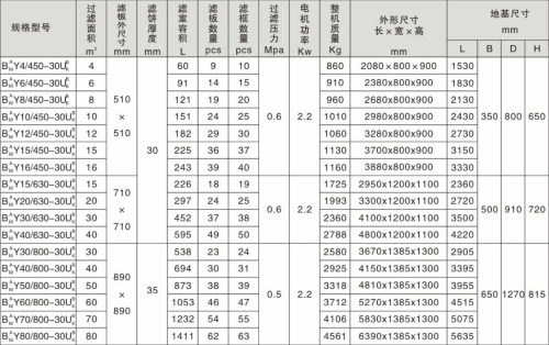 自动保压板框式压滤机技术参数