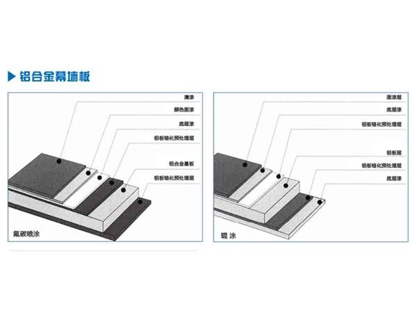 河北氟碳铝单板_张家口铝单板价格