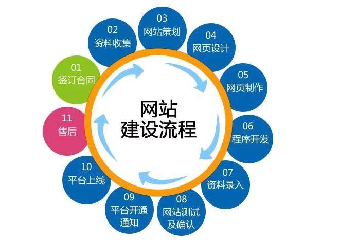 中山网站建设流程