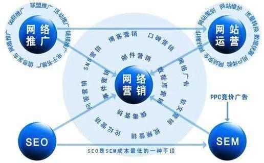 中山网络推广公司给您盘点那些比较有效的网络推广方式