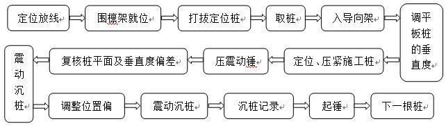 沉桩流程图