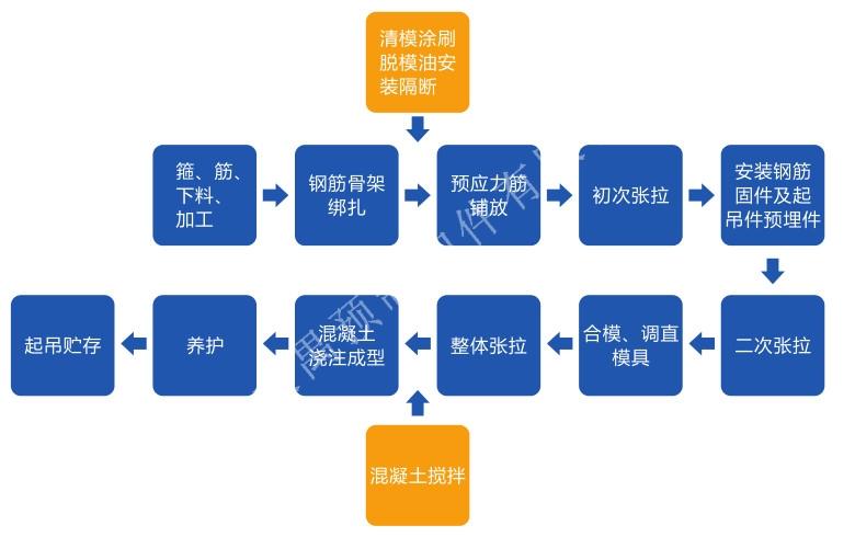 U形板桩生产流程图