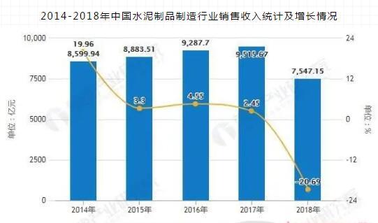 2014-2018年中国水泥制品制造行业销售收入统计及增长情况