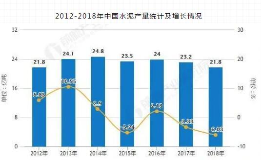 2012-2018年中国水泥产量统计及增长情况