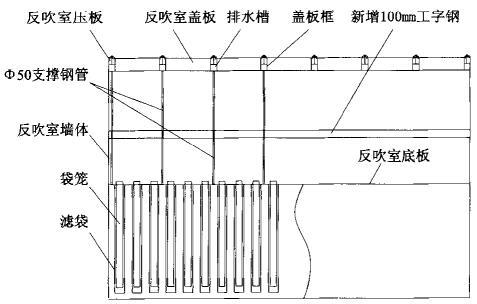 除尘器风室支撑结构