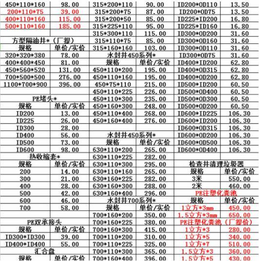 2020.3.18日检查井及配件市场价格表