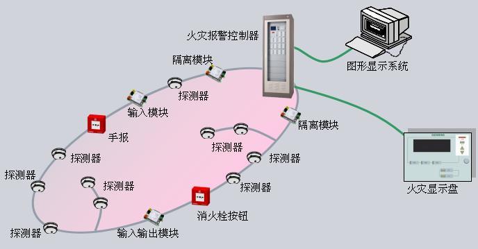 火灾自动报警系统形式有哪几种